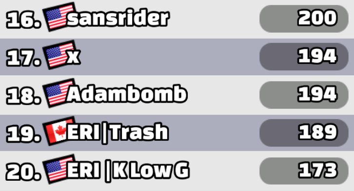 Two-Wheeler Event Leaderboard
